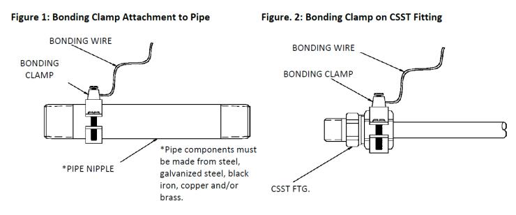 CSST Bonding