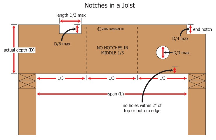 Structural joist-notches