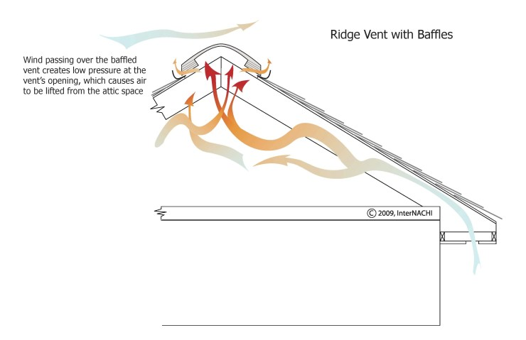 Attic-ridge-vent-baffles