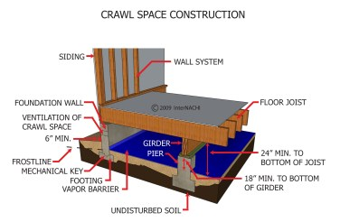 CRAWL SPACE CONSTRUCTION2