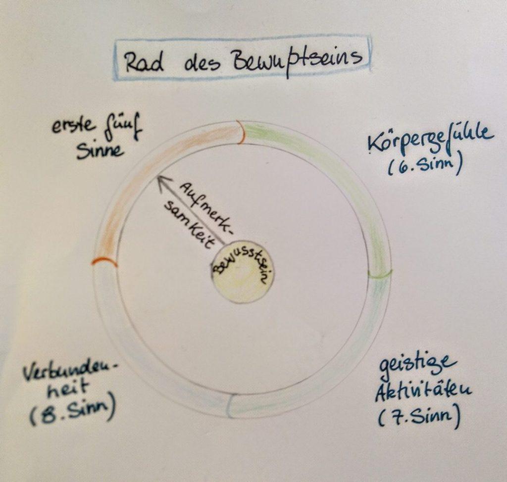 Verbindung von innerer Ruhe mit der Wahrnehmung der Mitwelt. Darstellung des Rad des Bewusstseins als Kreis mit Zeiger