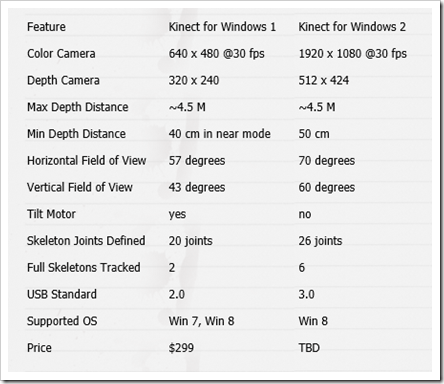 The difference between Kinect v2 and v1 - The Ghost Howls