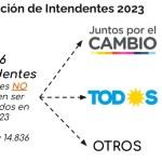 A LOS BOTES: INTENDENTES QUE VAN AL GABINETE SE SALVAN DEL VETO A LA REELECCIÓN 2023
