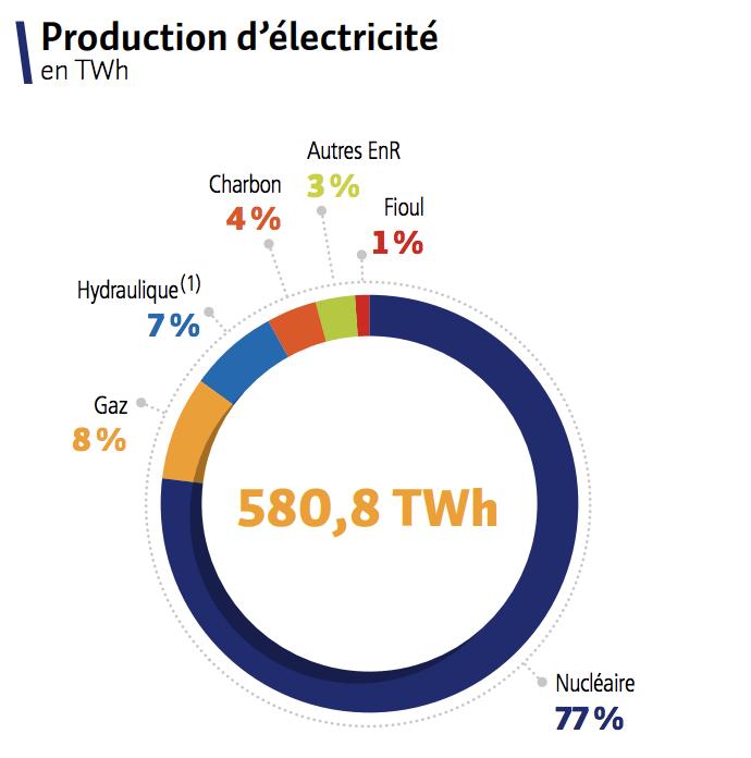 fournisseur d electricite et de gaz