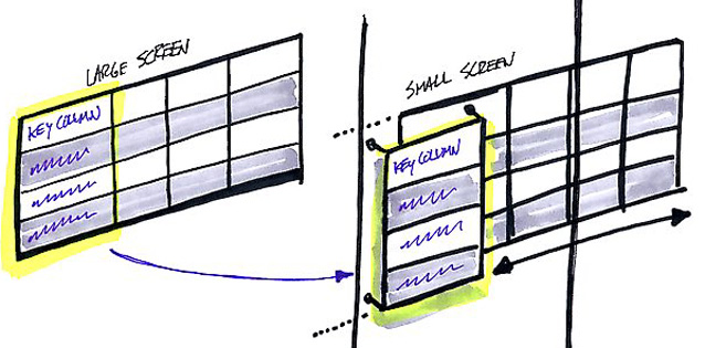 a drawing of Zurb's responsive table design