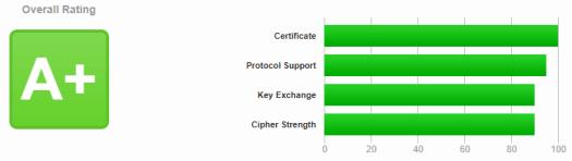 Zurgl.com's current SSL Labs score
