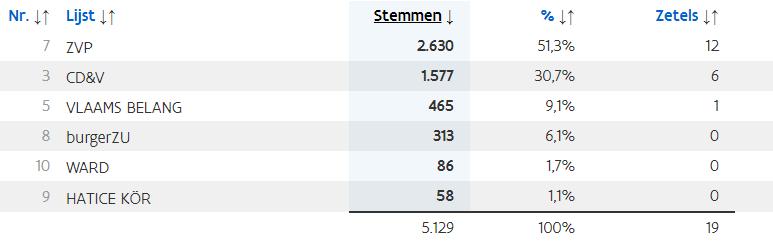 Gemeenteraadsverkiezingen 2018 cijfers