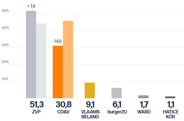 Gemeenteraadsverkiezingen 2018 Percentages
