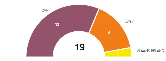 Gemeenteraadsverkiezingen 2018 Zetelverdeling
