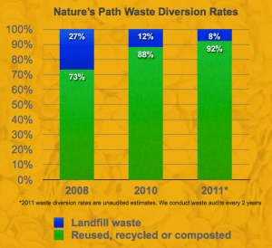 Nature's Path Waste Diversion Rates (2012)
