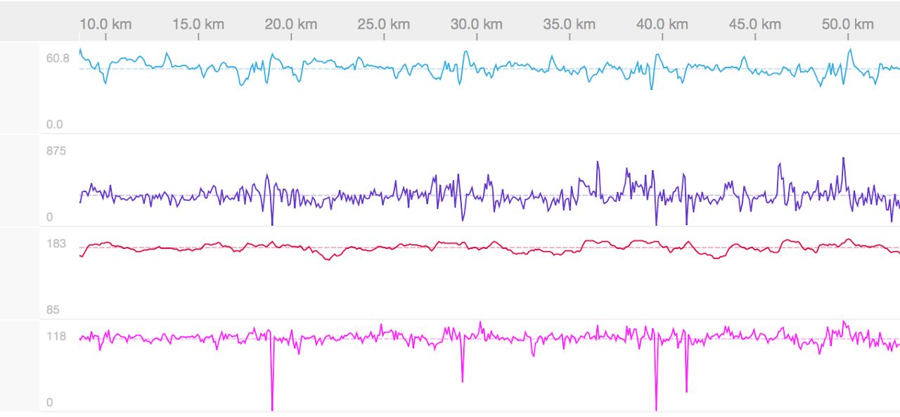 Zwift racing: how real is it?