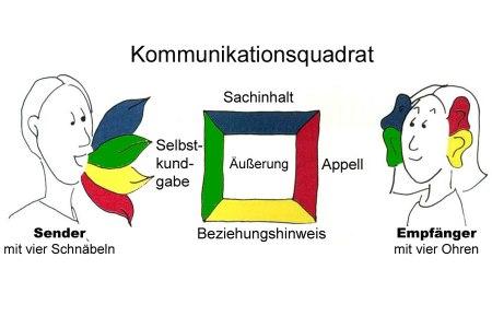 Kommunikationsquadrat von http://www.bpb.de
