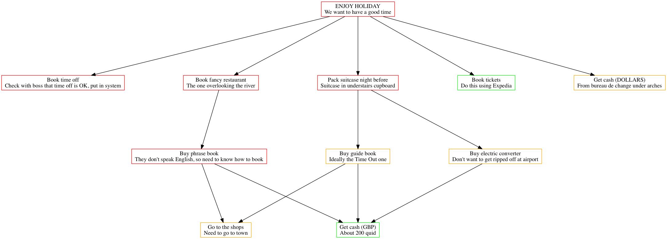 Project Management As Code With Graphviz Zwischenzugs