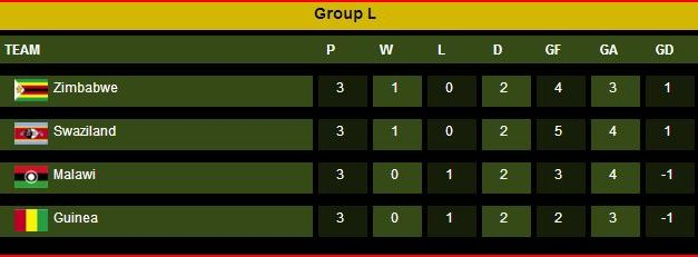 Zimbabwe Vs Swaziland…Zim Warriors To Top The Group Table With Win