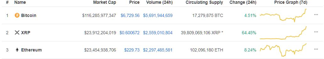 Coin Update: XRP Settles Back At 3rd Position After A Massive Spike in Price, Was It Pumped?