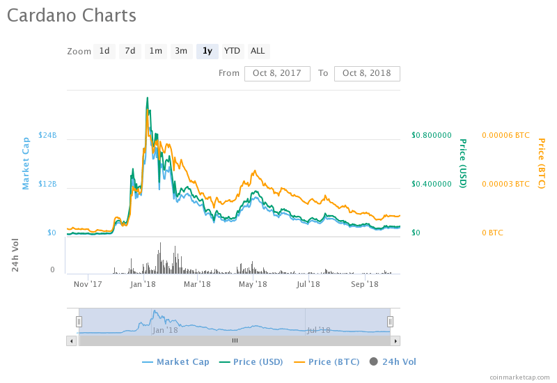 Expert Price Prediction; Cardano [ADA] To Increase By Over 150% By End Of Year