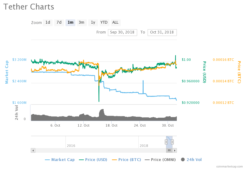 Crypto Market Performance in the Month of October 2018