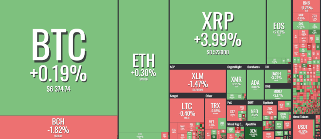 Daily Cryptocurrency Markets Update: Monday, November 12