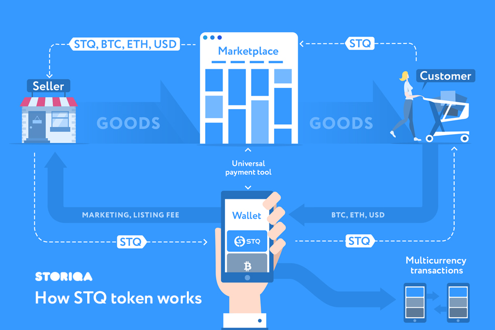 Storiqa Marketplace Test with first focus on APAC Goes Live