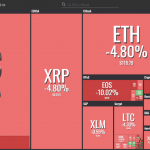 Coin360 has released Watchlist, a new feature enabling users to customize their heatmaps