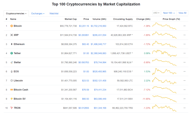 Bitcoin Cash (BCH) loses 7th position to Litecoin. How long is the BCH Downturn going to last?