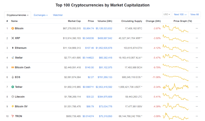Tron Becomes 10th largest Cryptocurrency, Signs Of Good Times Ahead?