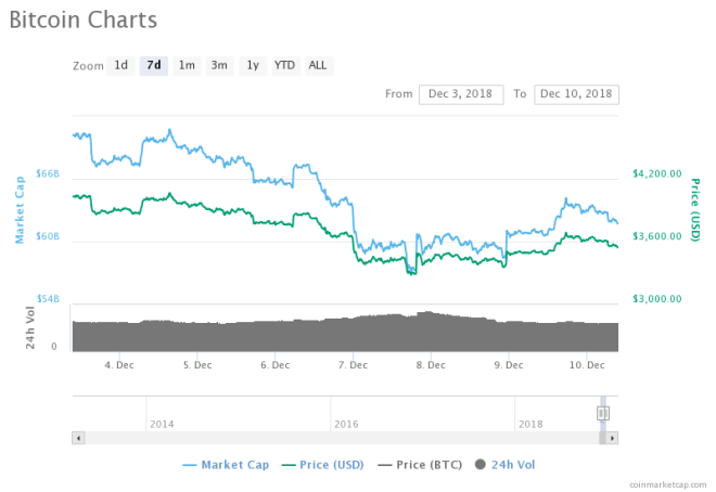 Bitcoin BTC Starts The Week Strong, Will It End It The Same?