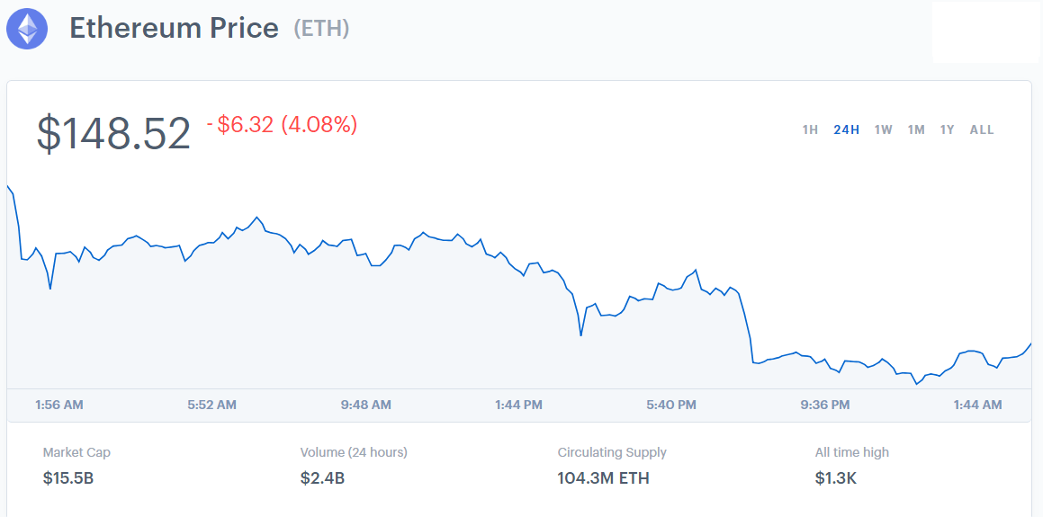 After Strong Resistance for 3 days Ethereum (ETH) Breaks Below $150