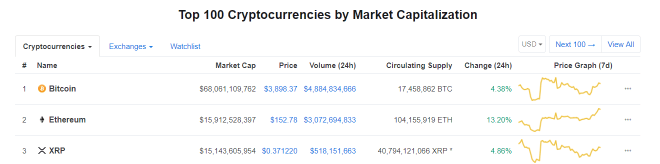 2019 is looking good for Ethereum as it smashes through $150 and Kicks XRP Out of the Second Spot