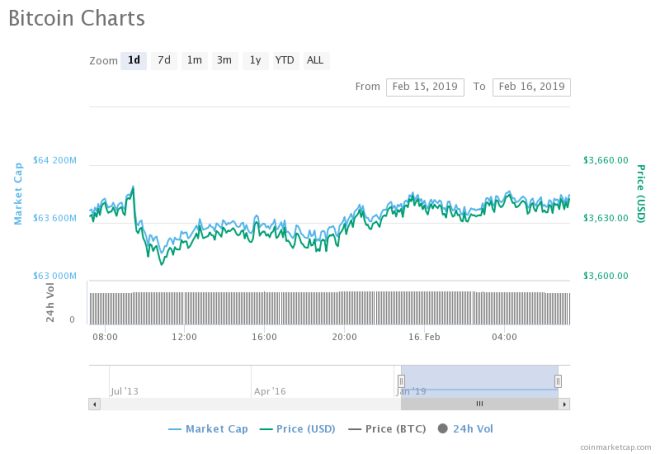 Bitcoin (BTC) Lacking Buying Pressure To Push It Beyond $3,600, Sign Of Bearish Players Coming Back?
