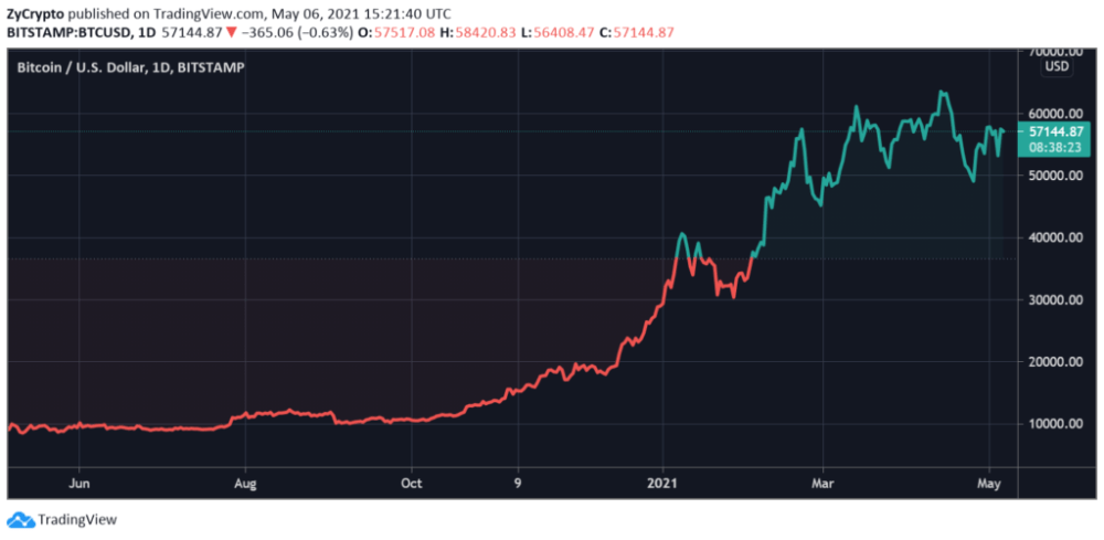 What The 'Second Leg' Of The Bitcoin Bull Market Will Look Like
