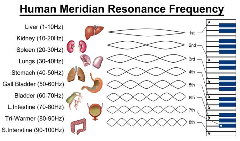 meridian therapy